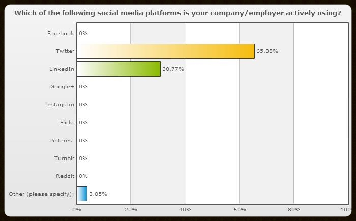 Property_Agents_Social_Media_usage