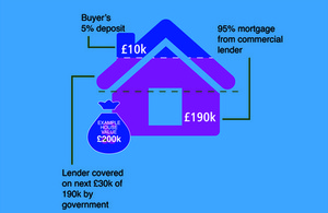 help_to_buy_is_a_mortgage_assistance_scheme