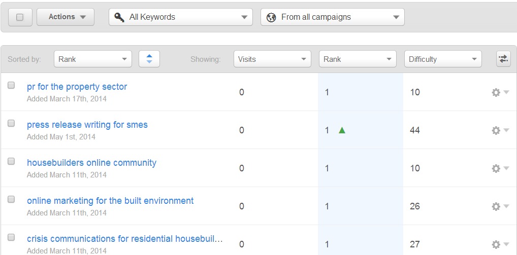 keyword_research_is_a_vital_part_of_property_SEO_campaigns