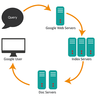 google-servers.png